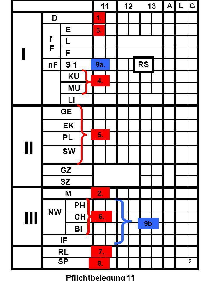 9 D fFfF E L F nF S 1 11 12 13 A LG KU MU LI I II III GE EK PL SW GZ SZ GZ M PH CH BI IF NW RL SP Pflichtbelegung 11 1. 4. RS 2. 5. 6. 7. 8. 3. 9a. 9b