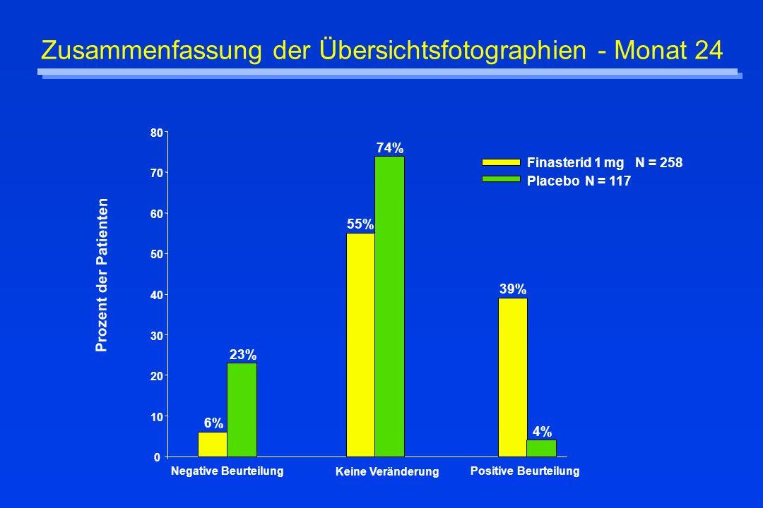 Zusammenfassung der Übersichtsfotographien - Monat 24 6% 23% 55% 74% 39% 4% 0 10 20 30 40 50 60 70 80 Negative Beurteilung Keine Veränderung Positive
