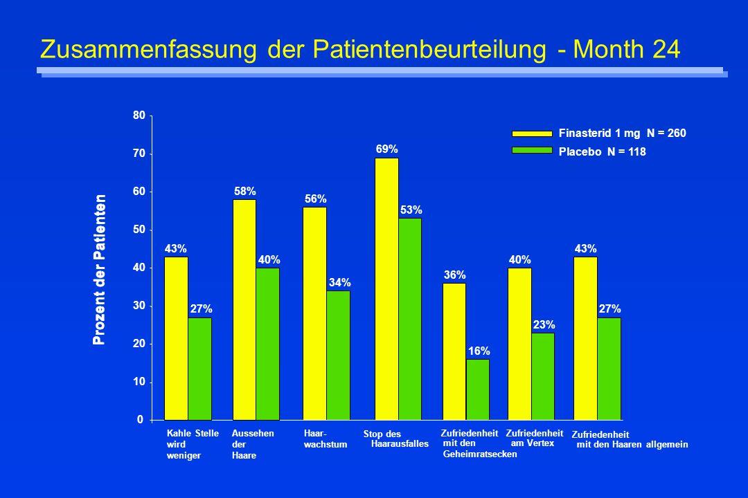 Zusammenfassung der Patientenbeurteilung - Month 24 Finasterid 1 mg N = 260 Placebo N = 118 56% 69% 36% 40% 43% 27% 58% 40% 34% 53% 16% 23% 27% 0 10 2