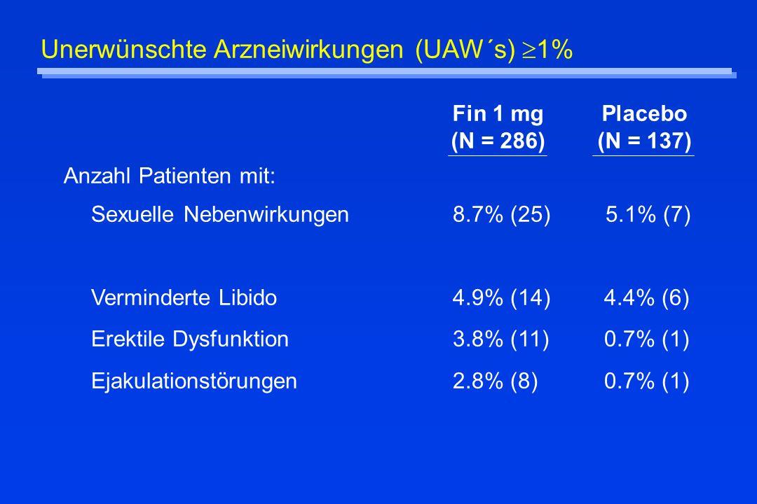 Unerwünschte Arzneiwirkungen (UAW´s) 1% Fin 1 mg (N = 286) Placebo (N = 137) Anzahl Patienten mit: Sexuelle Nebenwirkungen8.7% (25) 5.1% (7) Verminder