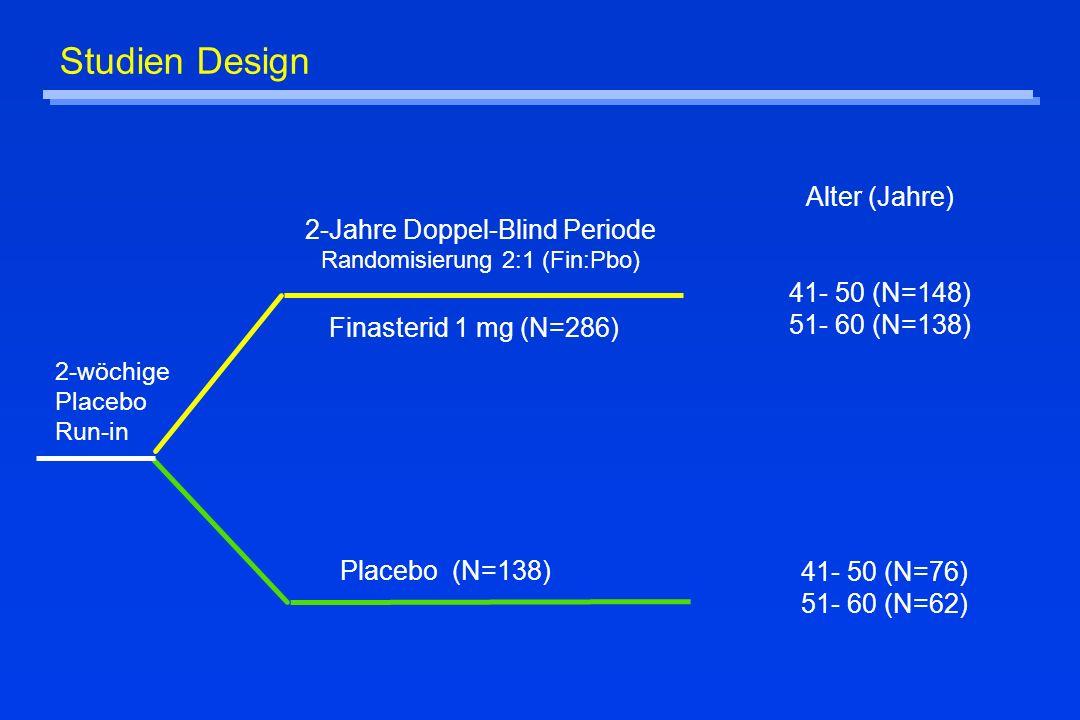 2-wöchige Placebo Run-in Placebo (N=138) Finasterid 1 mg (N=286) 2-Jahre Doppel-Blind Periode Randomisierung 2:1 (Fin:Pbo) Alter (Jahre) 41- 50 (N=148