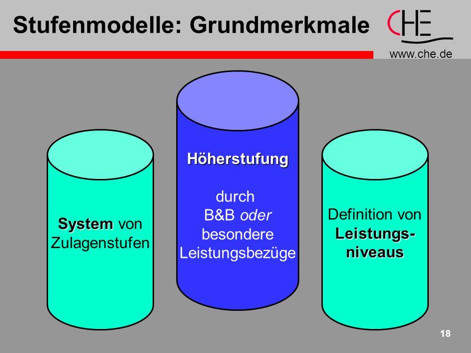 www.che.de 19 Stufenmodelle: Optionen Stufensystem + Leistungsniveaus Antrags-basiert weitere...