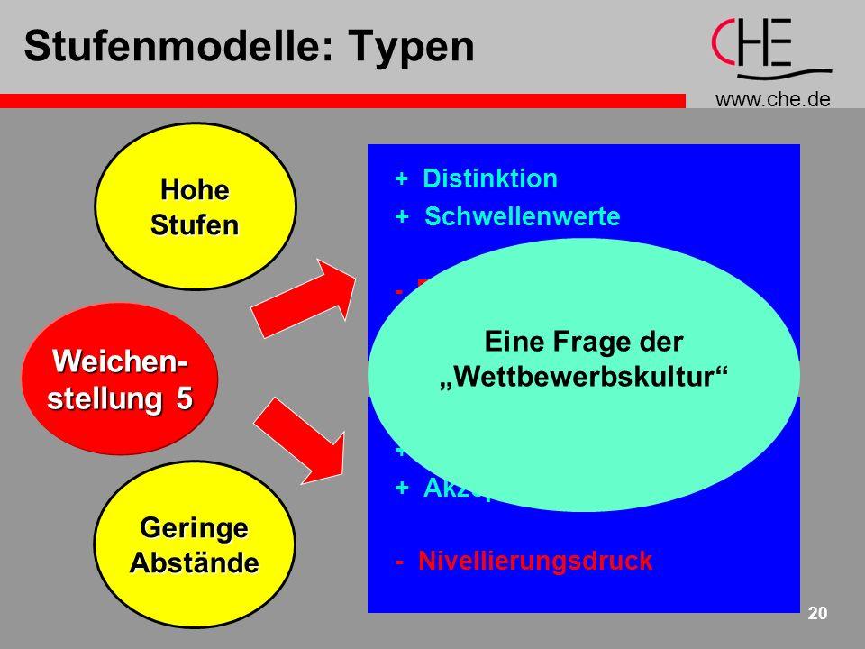 www.che.de 21 Fazit Vielfältige Interdependenzen Structure Follows Strategy Hochschulkultur maßgeblich Abwägungen unvermeidlich Passende Stufenmodelle Atmendes Modell suchen Nachjustierungen ermöglichen Atmendes Modell suchen Nachjustierungen ermöglichen