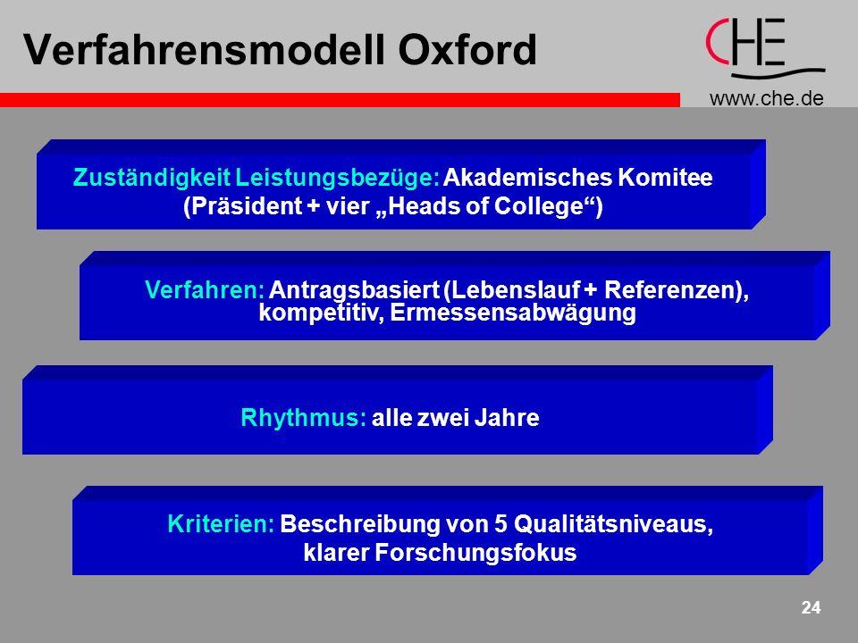 www.che.de 24 Verfahrensmodell Oxford Zuständigkeit Leistungsbezüge: Akademisches Komitee (Präsident + vier Heads of College) Rhythmus: alle zwei Jahr