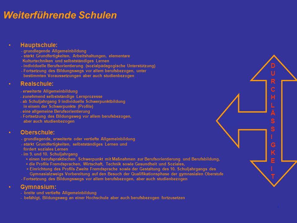 4 Weiterführende Schulen Hauptschule: - grundlegende Allgemeinbildung - stärkt Grundfertigkeiten, Arbeitshaltungen, elementare Kulturtechniken und sel