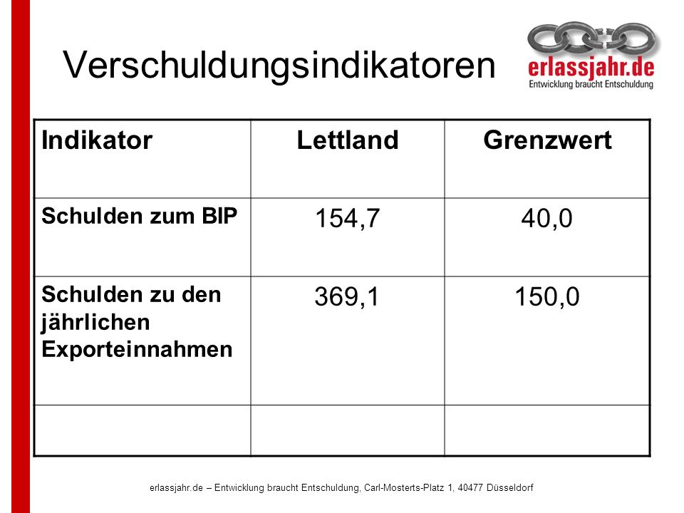 erlassjahr.de – Entwicklung braucht Entschuldung, Carl-Mosterts-Platz 1, 40477 Düsseldorf Verschuldungsindikatoren IndikatorLettlandGrenzwert Schulden zum BIP 154,740,0 Schulden zu den jährlichen Exporteinnahmen 369,1150,0