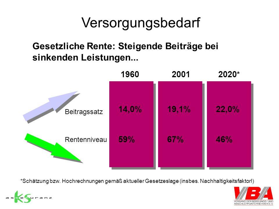 Versorgungsbedarf Gesetzliche Rente: Steigende Beiträge bei sinkenden Leistungen... 19602020 * 2001 Beitragssatz Rentenniveau 14,0% 59%67%46% 19,1%22,