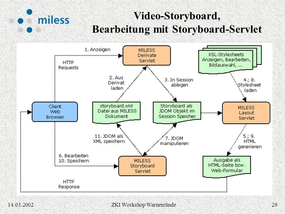 2814.03.2002ZKI Workshop Warnemünde Video-Storyboard, XML-Darstellung