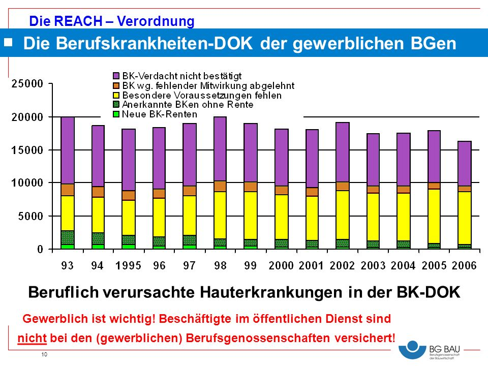 Die REACH – Verordnung 10 Gewerblich ist wichtig! Beschäftigte im öffentlichen Dienst sind nicht bei den (gewerblichen) Berufsgenossenschaften versich