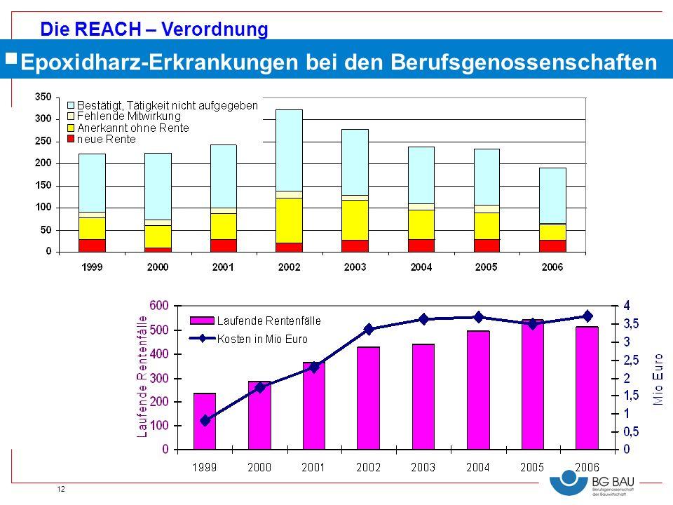 Die REACH – Verordnung 12 Epoxidharz-Erkrankungen bei den Berufsgenossenschaften