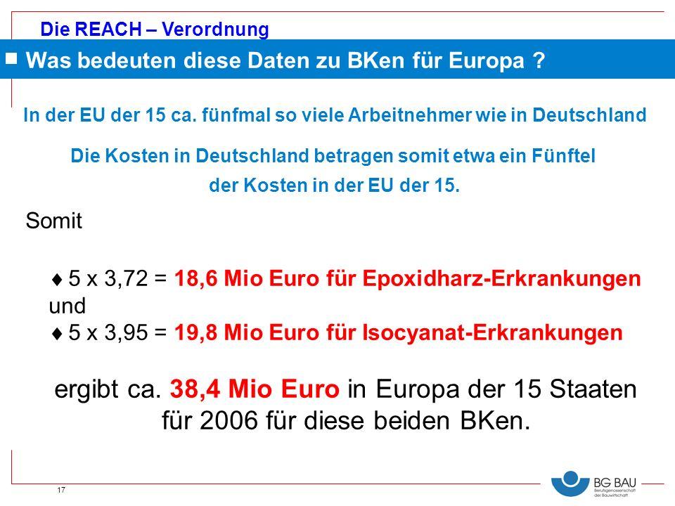 Die REACH – Verordnung 17 In der EU der 15 ca. fünfmal so viele Arbeitnehmer wie in Deutschland Die Kosten in Deutschland betragen somit etwa ein Fünf