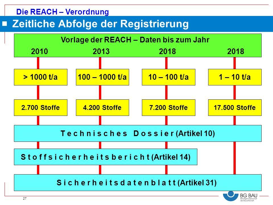 Die REACH – Verordnung 27 S t o f f s i c h e r h e i t s b e r i c h t (Artikel 14) 2018 20132010 S i c h e r h e i t s d a t e n b l a t t (Artikel