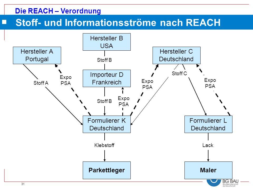 Die REACH – Verordnung 31 Hersteller A Portugal Hersteller B USA Hersteller C Deutschland Formulierer K Deutschland Parkettleger Importeur D Frankreic