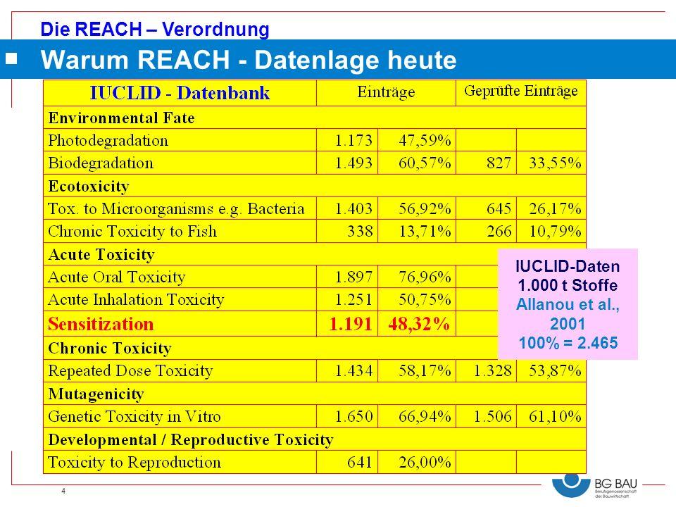 Die REACH – Verordnung 4 Warum REACH - Datenlage heute IUCLID-Daten 1.000 t Stoffe Allanou et al., 2001 100% = 2.465