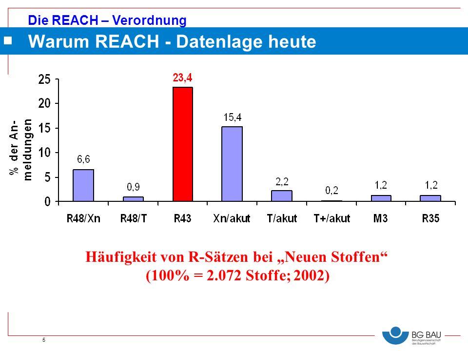 Die REACH – Verordnung 5 Häufigkeit von R-Sätzen bei Neuen Stoffen (100% = 2.072 Stoffe; 2002) Warum REACH - Datenlage heute
