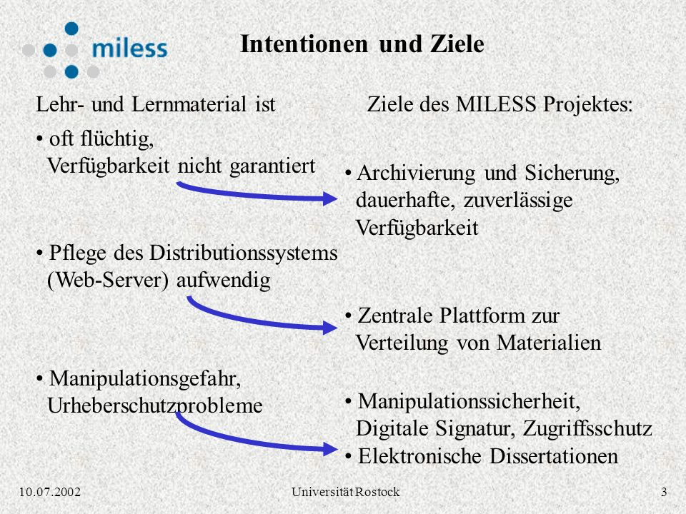 210.07.2002Universität Rostock oft mühsam auffindbar, verstreut in der Hochschule Lehr- und Lernmaterial ist vorhanden, aber Ziele des MILESS Projekte