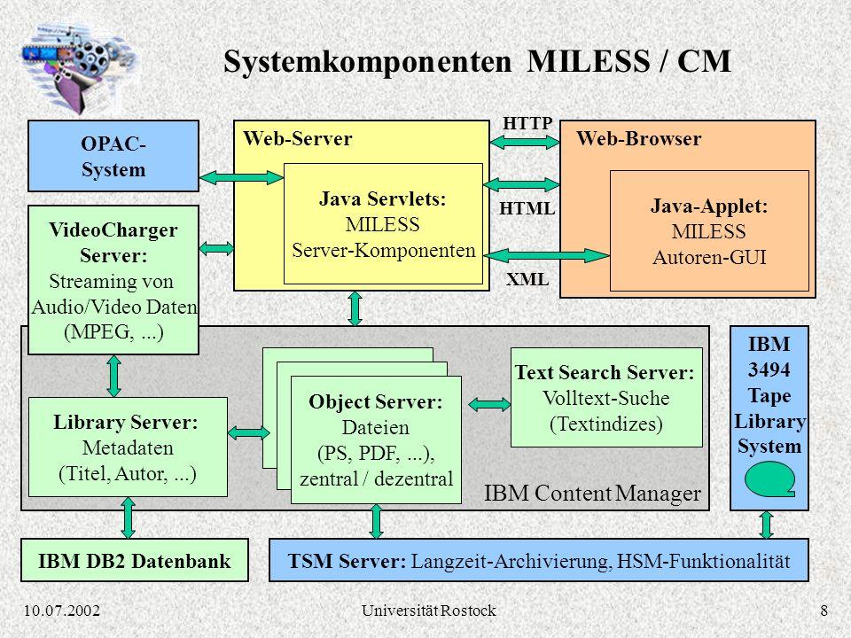 810.07.2002Universität Rostock IBM Content Manager Library Server: Metadaten (Titel, Autor,...) VideoCharger Server: Streaming von Audio/Video Daten (MPEG,...) Text Search Server: Volltext-Suche (Textindizes) TSM Server: Langzeit-Archivierung, HSM-Funktionalität Object Server: Dateien (PS, PDF,...), zentral / dezentral Web-Server Java Servlets: MILESS Server-Komponenten Web-Browser Java-Applet: MILESS Autoren-GUI IBM 3494 Tape Library System OPAC- System HTTP IBM DB2 Datenbank HTML XML Systemkomponenten MILESS / CM