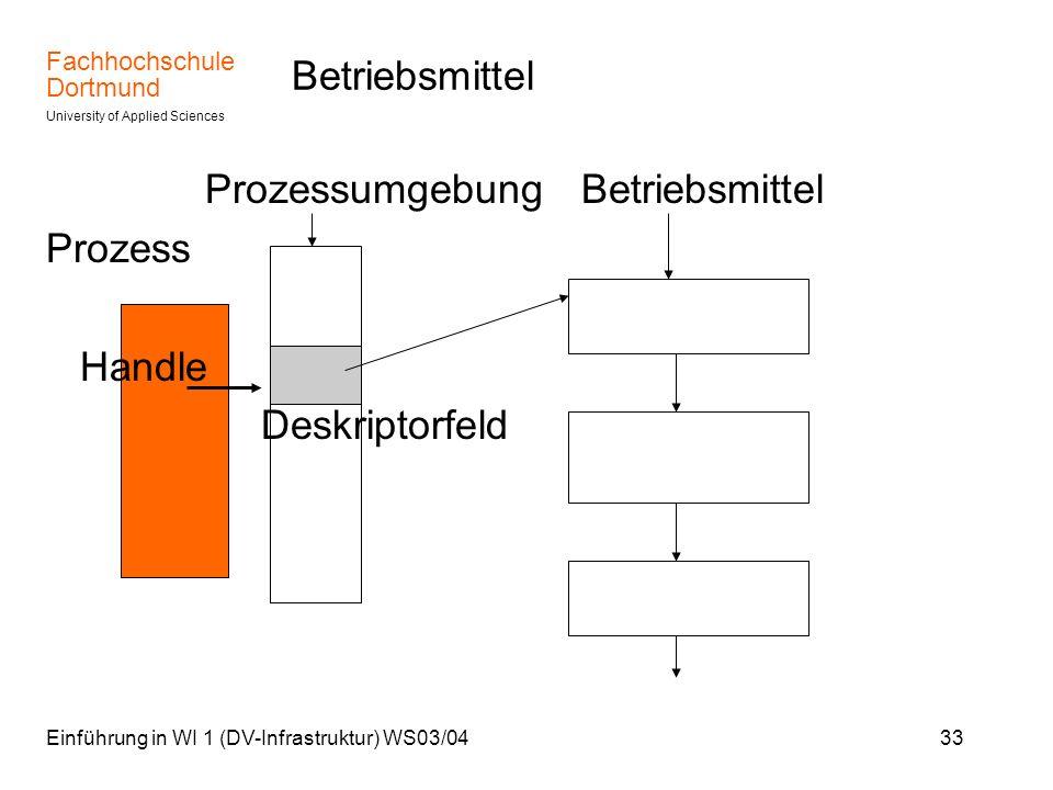 Fachhochschule Dortmund University of Applied Sciences Einführung in WI 1 (DV-Infrastruktur) WS03/0433 Betriebsmittel Prozessumgebung Betriebsmittel P