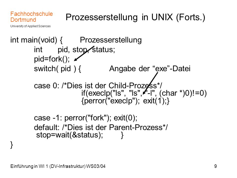 Fachhochschule Dortmund University of Applied Sciences Einführung in WI 1 (DV-Infrastruktur) WS03/049 Prozesserstellung in UNIX (Forts.) int main(void