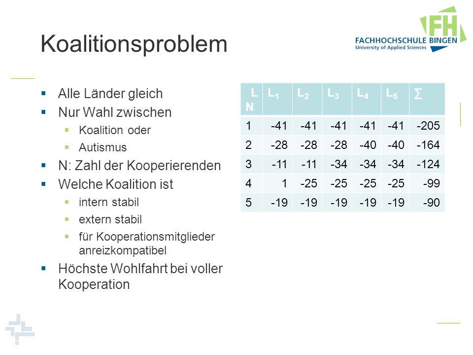 Koalitionsproblem Kooperation von L 4 und L 5 verbesserte deren Wohlfahrt um je 1 Einheit Trittbrettfahrer verbessern sich um je 13 Einheiten Gesamtwohlfahrt erhöht sich um 46 Einheiten Für L 1 bis L 3 Kooperation nicht lohnend LNLN L1L1 L2L2 L3L3 L4L4 L5L5 1-41 -205 2-28 -40 -164 3-11 -34 -124 41-25 -99 5-19 -90 L 3 verliert 6 Einheiten Koalition intern und extern stabil