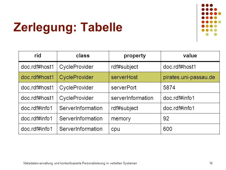 Metadatenverwaltung und kontextbasierte Personalisierung in verteilten Systemen16 Zerlegung: Tabelle ridclasspropertyvalue doc.rdf#host1CycleProviderr