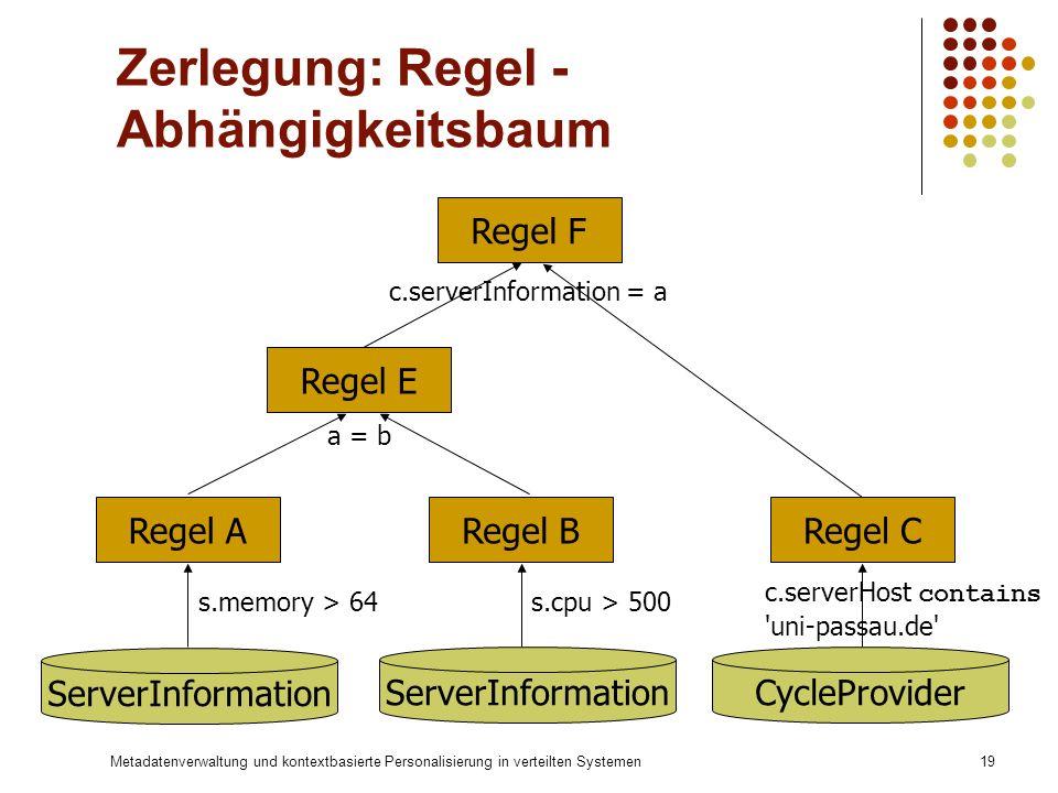 Metadatenverwaltung und kontextbasierte Personalisierung in verteilten Systemen19 Zerlegung: Regel - Abhängigkeitsbaum Regel E Regel F ServerInformati