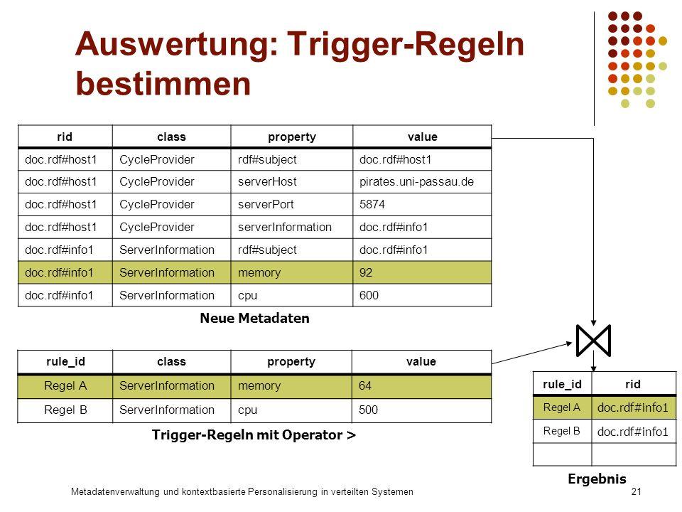 Metadatenverwaltung und kontextbasierte Personalisierung in verteilten Systemen21 Auswertung: Trigger-Regeln bestimmen rule_idclasspropertyvalue Regel