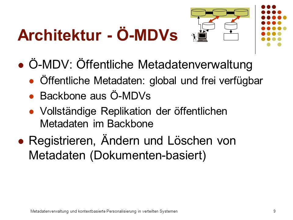 Metadatenverwaltung und kontextbasierte Personalisierung in verteilten Systemen9 Architektur - Ö-MDVs Ö-MDV: Öffentliche Metadatenverwaltung Öffentlic