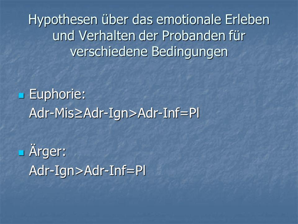 Hypothesen über das emotionale Erleben und Verhalten der Probanden für verschiedene Bedingungen Euphorie: Euphorie:Adr-MisAdr-Ign>Adr-Inf=Pl Ärger: Är