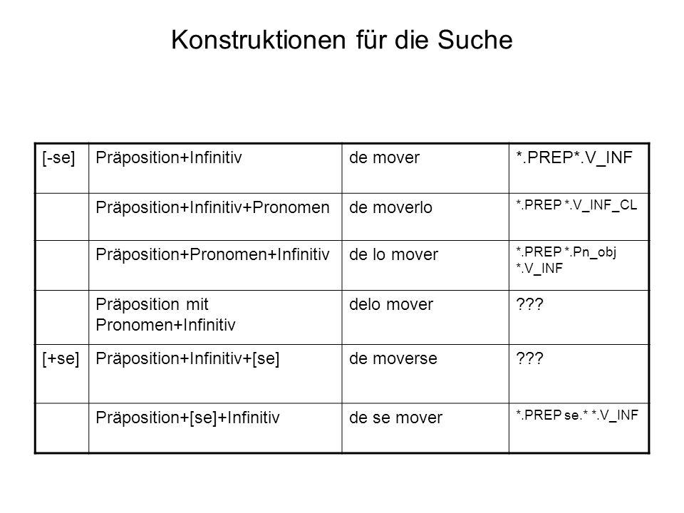 Konstruktionen für die Suche [-se]Präposition+Infinitivde mover*.PREP*.V_INF Präposition+Infinitiv+Pronomende moverlo *.PREP *.V_INF_CL Präposition+Pronomen+Infinitivde lo mover *.PREP *.Pn_obj *.V_INF Präposition mit Pronomen+Infinitiv delo mover??.