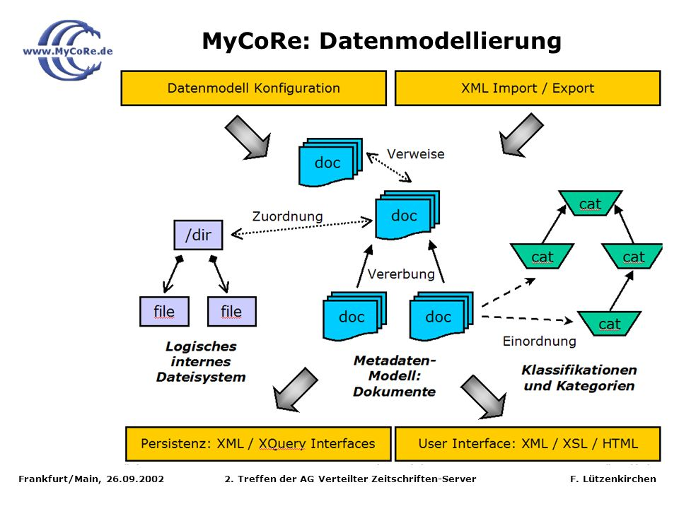 Frankfurt/Main, 26.09.2002 2. Treffen der AG Verteilter Zeitschriften-Server F. Lützenkirchen MyCoRe: Datenmodellierung