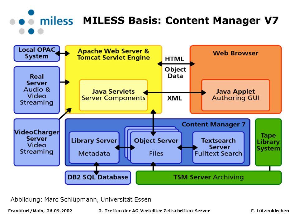 Frankfurt/Main, 26.09.2002 2. Treffen der AG Verteilter Zeitschriften-Server F. Lützenkirchen MILESS Basis: Content Manager V7 Abbildung: Marc Schlüpm