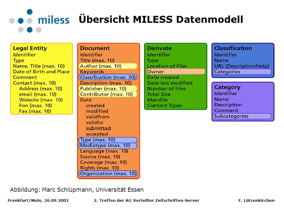 Frankfurt/Main, 26.09.2002 2. Treffen der AG Verteilter Zeitschriften-Server F. Lützenkirchen Übersicht MILESS Datenmodell Abbildung: Marc Schlüpmann,