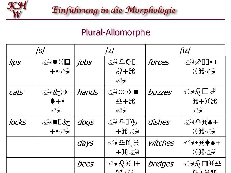 Plural-Allomorphe /s//z//iz/ lips /lip + s/ jobs /dZ b + z / forces /fùs + iz/ cats + /kQ t + s / hands /hQn d + z / buzzes /b z + iz / locks + /lk