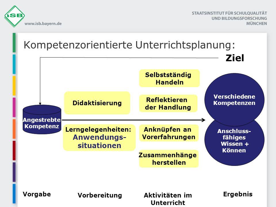 Kompetenzorientierte Unterrichtsplanung: Angestrebte Kompetenz Selbstständig Handeln Zusammenhänge herstellen Anschluss- fähiges Wissen + Können Vorga