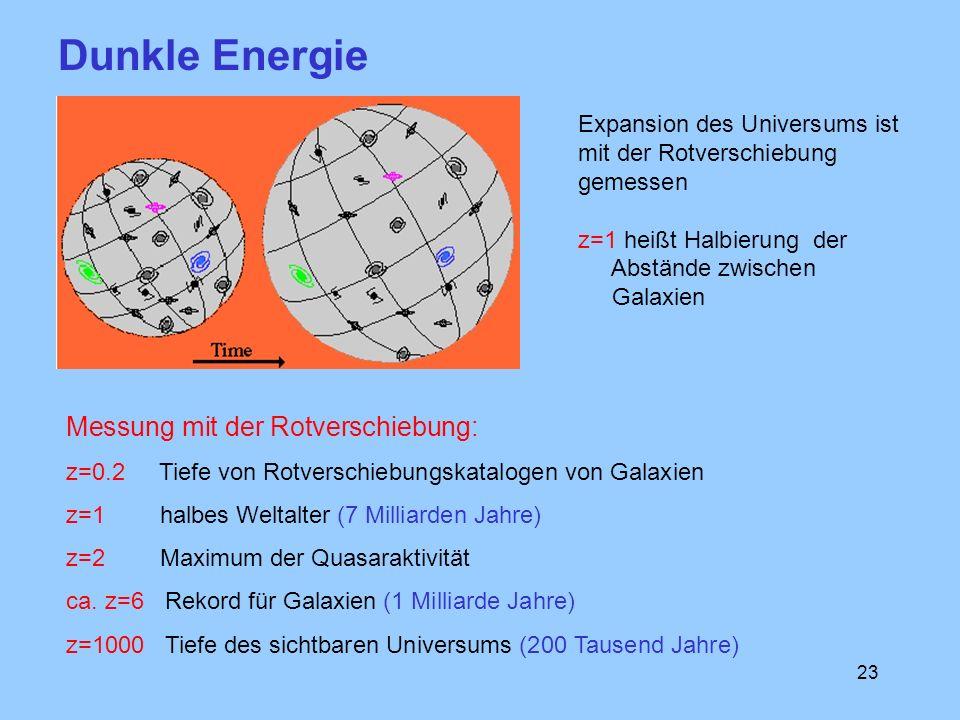 23 Expansion des Universums ist mit der Rotverschiebung gemessen z=1 heißt Halbierung der Abstände zwischen Galaxien Dunkle Energie Messung mit der Ro