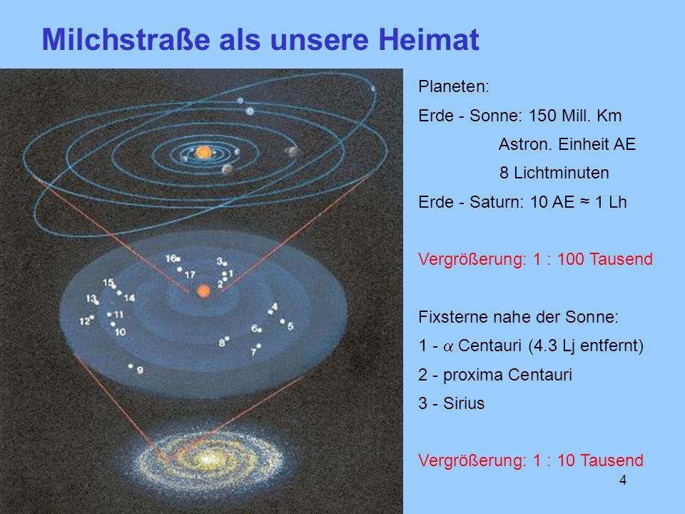 4 Planeten: Erde - Sonne: 150 Mill. Km Astron. Einheit AE 8 Lichtminuten Erde - Saturn: 10 AE 1 Lh Vergrößerung: 1 : 100 Tausend Fixsterne nahe der So