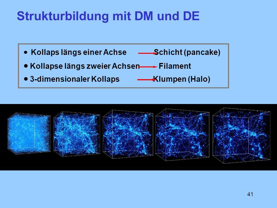41 Kollaps längs einer Achse Schicht (pancake) Kollapse längs zweier Achsen Filament 3-dimensionaler Kollaps Klumpen (Halo) Strukturbildung mit DM und