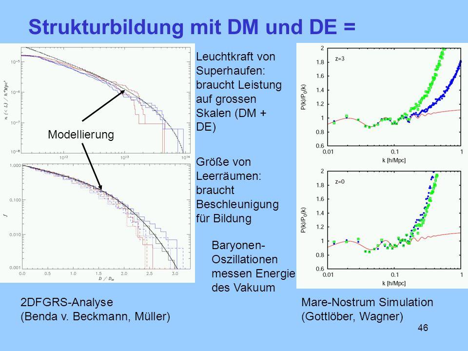 46 Leuchtkraft von Superhaufen: braucht Leistung auf grossen Skalen (DM + DE) 2DFGRS-Analyse (Benda v. Beckmann, Müller) Strukturbildung mit DM und DE