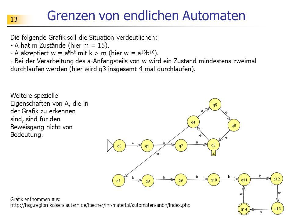 13 Grenzen von endlichen Automaten Die folgende Grafik soll die Situation verdeutlichen: - A hat m Zustände (hier m = 15). - A akzeptiert w = a k b k