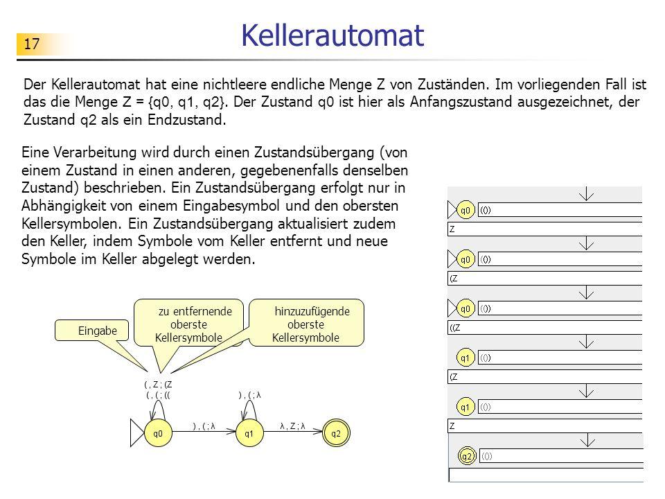 17 Kellerautomat Der Kellerautomat hat eine nichtleere endliche Menge Z von Zuständen. Im vorliegenden Fall ist das die Menge Z = {q0, q1, q2}. Der Zu