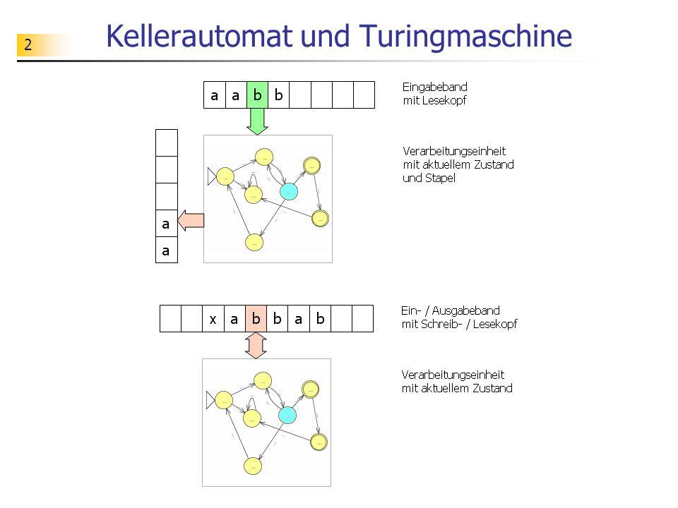 53 Fachkonzept - Turingmaschine Eine Turingmaschine ist also eine Verarbeitungseinheit, die Symbole verarbeitet, sich dabei stets in einem bestimmten Zustand befindet und die zum Zwischenspeichern von Symbolen ein unbegrenztes, beschreibbares und nach rechts und links begehbares Band benutzt.