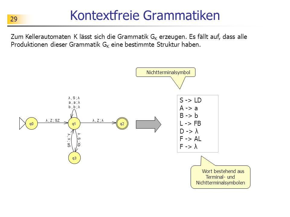29 Kontextfreie Grammatiken S -> LD A -> a B -> b L -> FB D -> λ F -> AL F -> λ Zum Kellerautomaten K lässt sich die Grammatik G K erzeugen. Es fällt