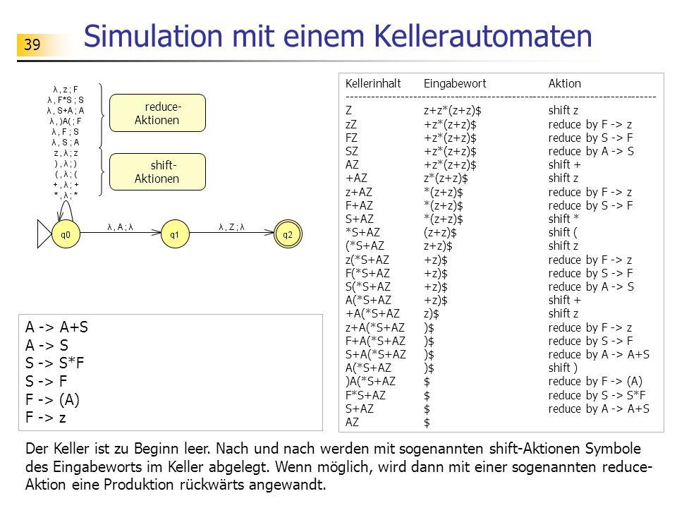 39 Simulation mit einem Kellerautomaten Kellerinhalt Eingabewort Aktion --------------------------------------------------------------------------- Z