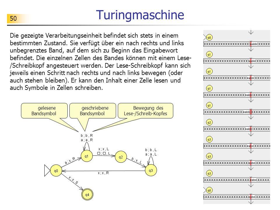 50 Turingmaschine Die gezeigte Verarbeitungseinheit befindet sich stets in einem bestimmten Zustand. Sie verfügt über ein nach rechts und links unbegr