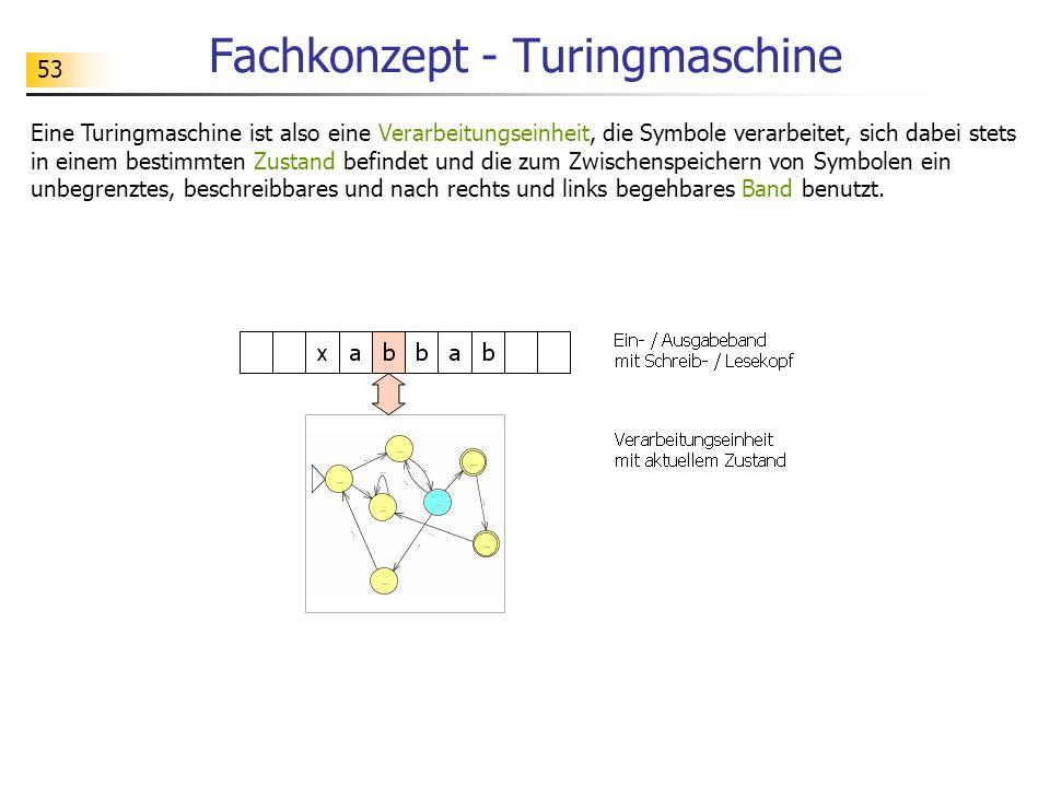 53 Fachkonzept - Turingmaschine Eine Turingmaschine ist also eine Verarbeitungseinheit, die Symbole verarbeitet, sich dabei stets in einem bestimmten
