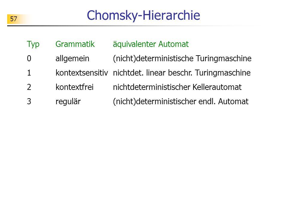 57 Chomsky-Hierarchie TypGrammatikäquivalenter Automat 0allgemein(nicht)deterministische Turingmaschine 1kontextsensitivnichtdet. linear beschr. Turin