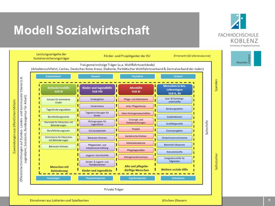 9 Modell Sozialwirtschaft