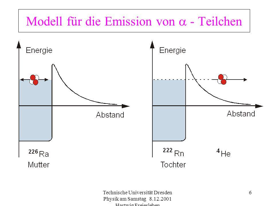 Technische Universität Dresden Physik am Samstag 8.12.2001 Hartwig Freiesleben 5 Emission von Teilchen oder Energiequanten -Strahlung: Emission eines