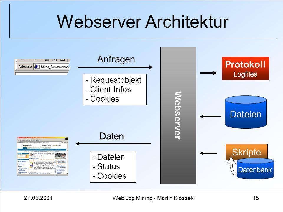 21.05.2001Web Log Mining - Martin Klossek15 Webserver Architektur Webserver Anfragen Daten - Requestobjekt - Client-Infos - Cookies - Dateien - Status
